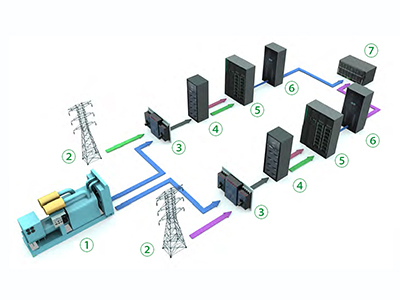Telecom and Networking UPS